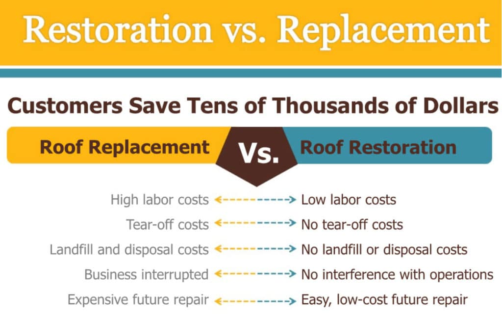 Roof Restoration vs Roof Replacement